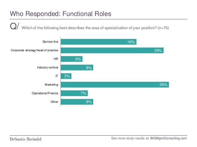 Who Responded: Geography Q/ Which of the following best describes your firm's geographic focus? (n=76) 13% 12% 29% 45% 1% ...