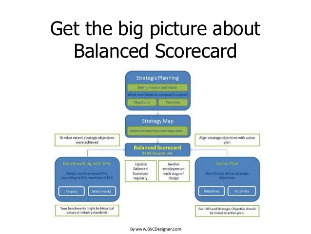 Get the big picture about Balanced Scorecard By www.BSCDesigner.com