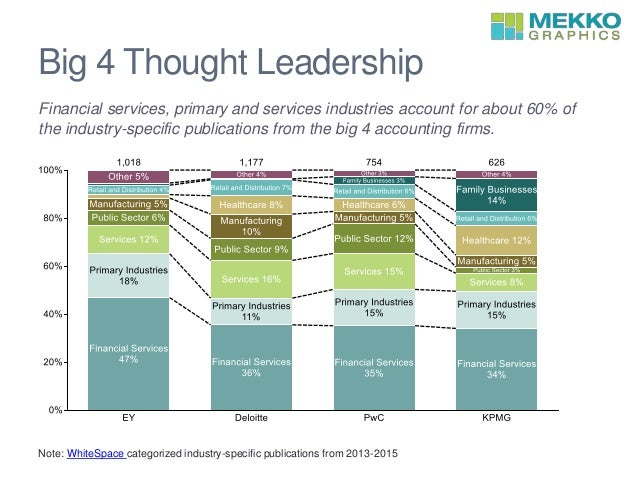 Big 4 Thought Leadership Financial services, primary and services industries account for about 60% of the industry-specifi...