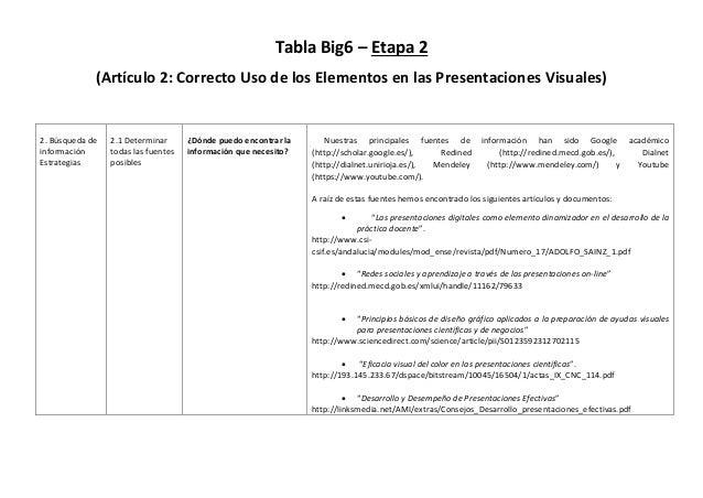 Tabla Big6 – Etapa 2 (Artículo 2: Correcto Uso de los Elementos en las Presentaciones Visuales) 2. Búsqueda de información...