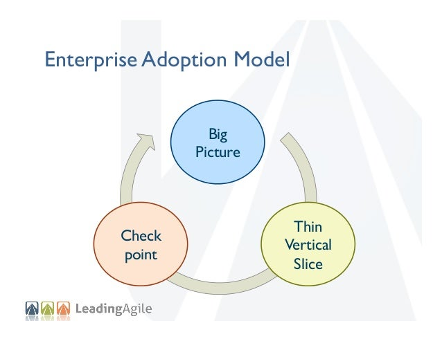 """Big Picture """"Top Down Intent"""" Structure    Metrics    Check point  Governance    Thin Vertical Slice"""
