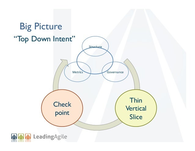 """Thin Vertical Slice """"Bottom Up Implementation"""" Big Picture  Form  Teams    Check point Guide  Culture    Teach  ..."""