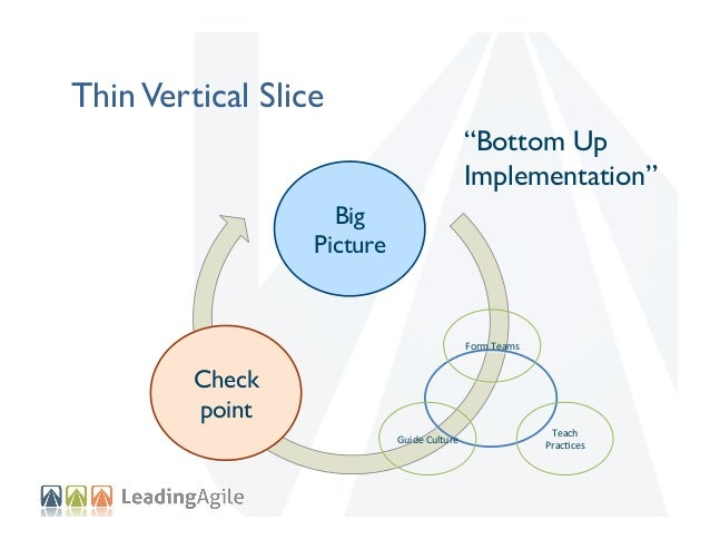 """Checkpoint Big Picture  """"Make it stick"""" Assessment    OperaDonalize    Targeted   Coaching    Thin Vertical Slice"""