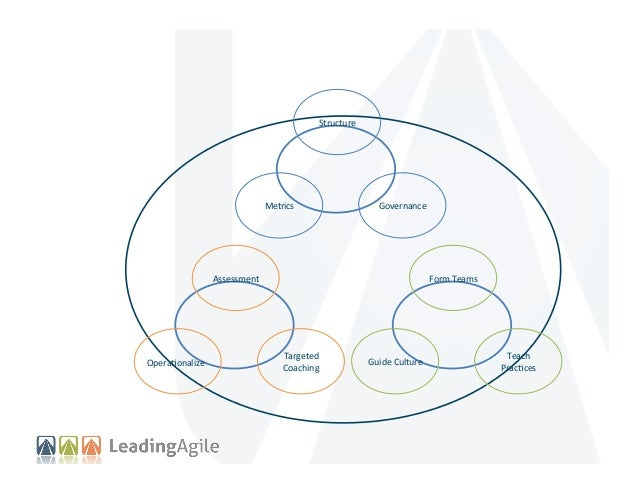 AgileManifesto.org We are uncovering better ways of developing products by doing it and helping others do it. Through this...