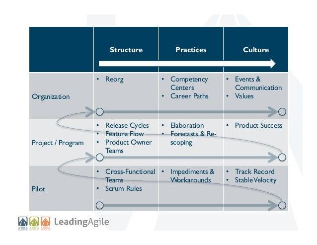Structure  Practices  Culture  Team  Program  Org  • • •  Reorg •  • • •  • •  Release Cadence Feature Flow Produ...