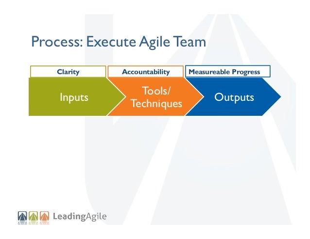 Process: Execute Agile Team Clarity  Inputs  Accountability  Tools/ Techniques  Measureable Progress  Outputs