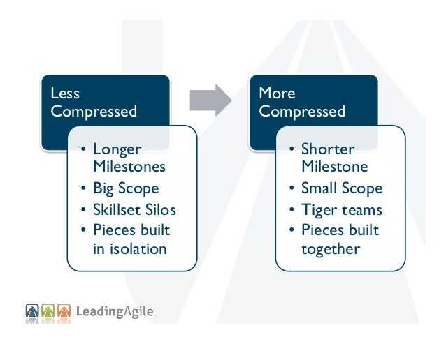 Less Compressed • Longer Milestones • Big Scope • Skillset Silos • Pieces built in isolation  More Compressed • Short...