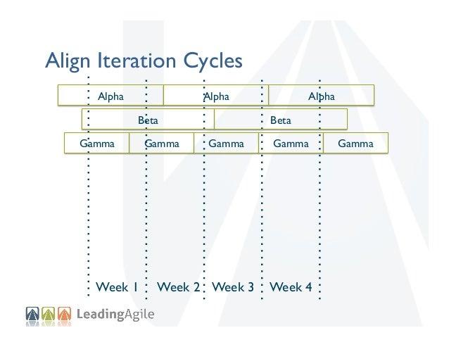 Align Iteration Cycles Alpha    Alpha   Beta    Gamma    Week 1  Gamma    Alpha   Beta    Gamma    Week 2 Week 3  ...