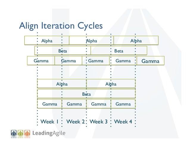 Align Iteration Cycles Alpha    Alpha    Alpha    Beta   Gamma    Gamma    Beta   Gamma    Alpha    Gamma    Alp...