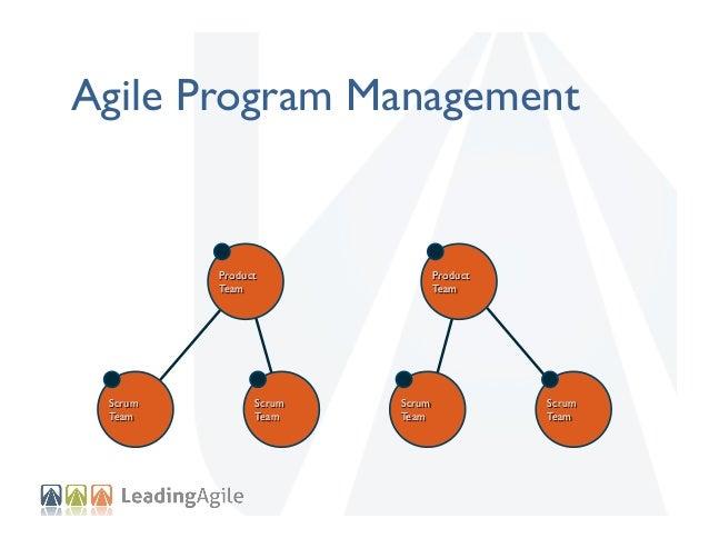 Agile Portfolio Management Portfolio Team  Product Team  Scrum Team  Scrum Team  Product Team  Scrum Team  Scrum Team