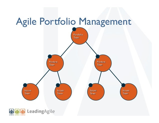 Enterprise Portfolio Management Strategy Team  Portfolio Team  Support  Product Team  Scrum Team  Scrum Team  Product Team...