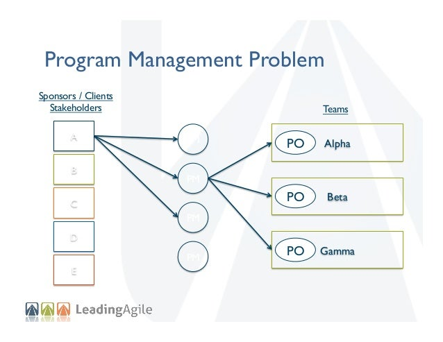 Program Management Problem Sponsors / Clients Stakeholders A B  Teams PM  PO    Alpha    PO    Beta    PO    Gamma  ...