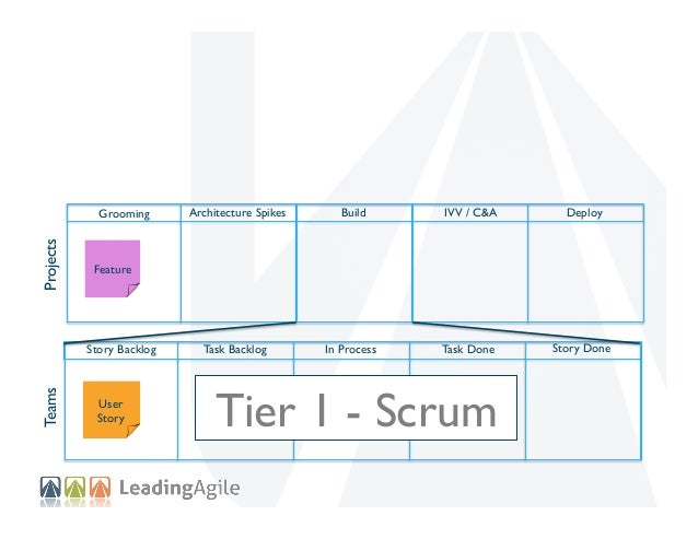 Projects  Grooming  Feature  Teams  Story Backlog  User Story  Architecture Spikes  Build  IVV / C&A  Deploy  Tier 2 - Kan...