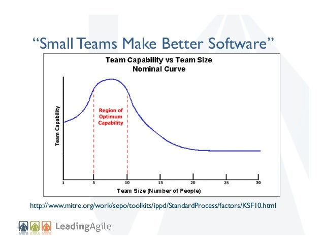 """""""Small Teams Make Better Software""""  http://www.mitre.org/work/sepo/toolkits/ippd/StandardProcess/factors/KSF10.html"""