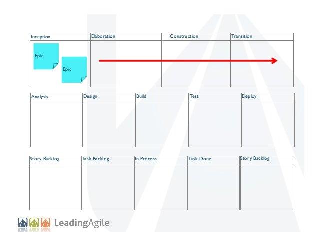 Elaboration  Inception  Construction  Transition  Epic Epic  Analysis  Design  Build  Test  Deploy  Story Backlog  Task Ba...
