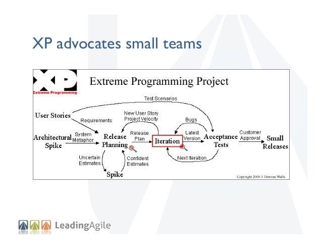 XP advocates small teams
