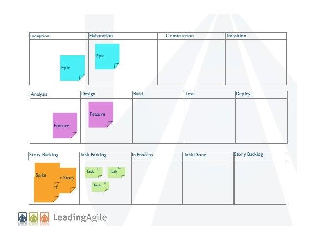 Elaboration  Inception  Construction  Transition  Epic Epic  Design  Analysis  Feature  Story Backlog  Spike  Deploy  Task...