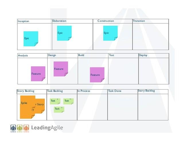 Elaboration  Construction  Epic  Inception  Transition  Epic  Epic  Design  Analysis  Test  Deploy  Task Done  Build  Stor...