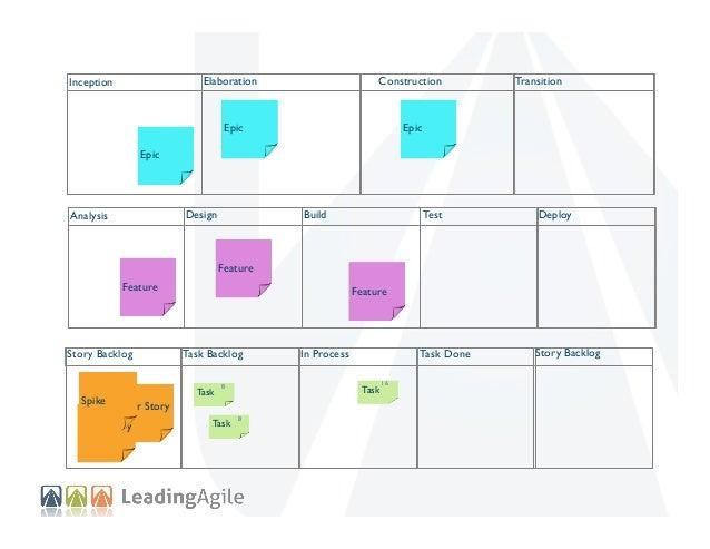Elaboration  Inception  Construction  Transition  Epic Epic  Design  Analysis  Test  Deploy  Task Done  Build  Story Backl...