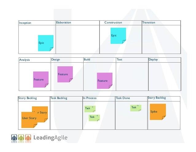 Elaboration  Inception  Construction  Transition  Epic Epic  Design  Analysis  Test  Build  Deploy  Task Done  Story Backl...