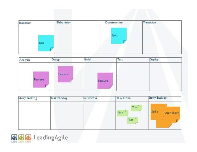 Elaboration  Inception  Construction  Transition  Epic Epic  Design  Analysis  Build  Deploy  Test  Feature  Feature  Feat...