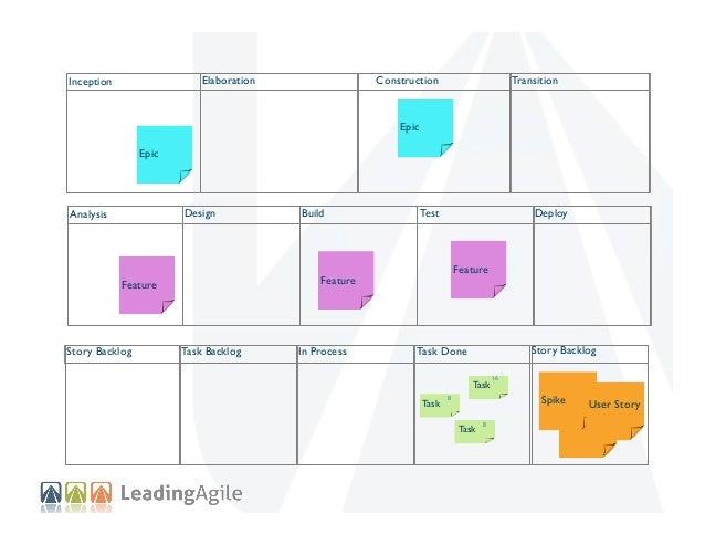 Elaboration  Inception  Construction  Transition  Epic Epic  Analysis  Design  Build  Deploy  Test  Feature  Feature  Feat...