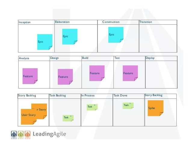 Elaboration  Inception  Construction  Transition  Epic  Epic Epic  Analysis  Feature  Story Backlog  Design  Build  Featur...