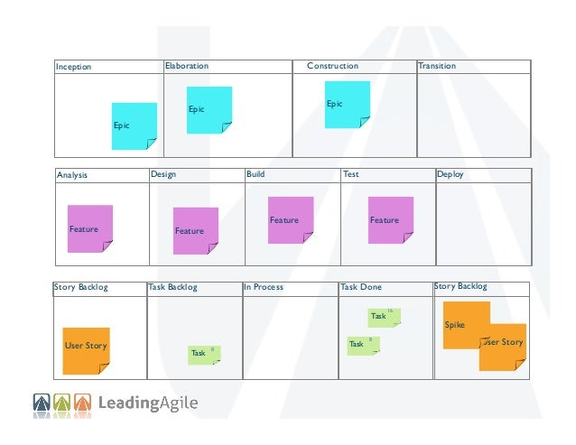 Elaboration  Inception  Construction  Transition  Epic  Epic Epic  Analysis  Feature  Story Backlog  Design  Feature  Task...