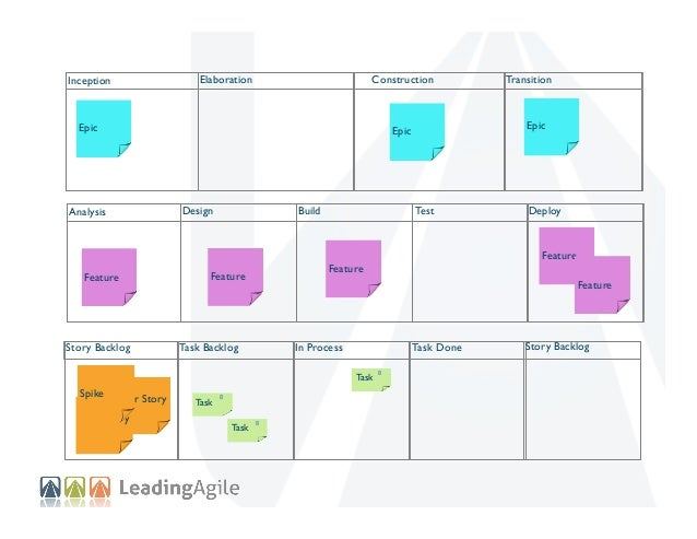 Elaboration  Inception  Construction  Epic  Design  Feature  Story Backlog  Build  User Story  User Story  Task  Deploy  F...