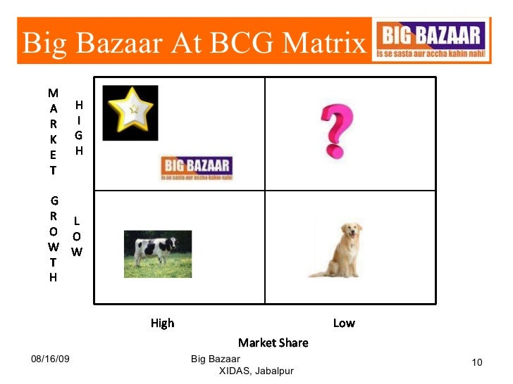 bcg mattrix of big bazaar View mithila chaku's profile on linkedin, the world's largest professional community  worked with various clients like big bazaar, peter england, miller, black .