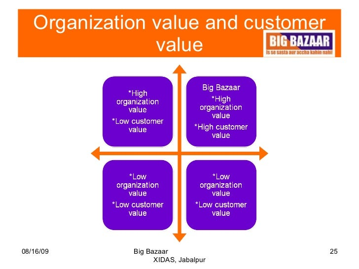 organization study big bazar Organisation study at big bazaar - download as word doc the main purpose of doing the organization study was to study the various departments of the.