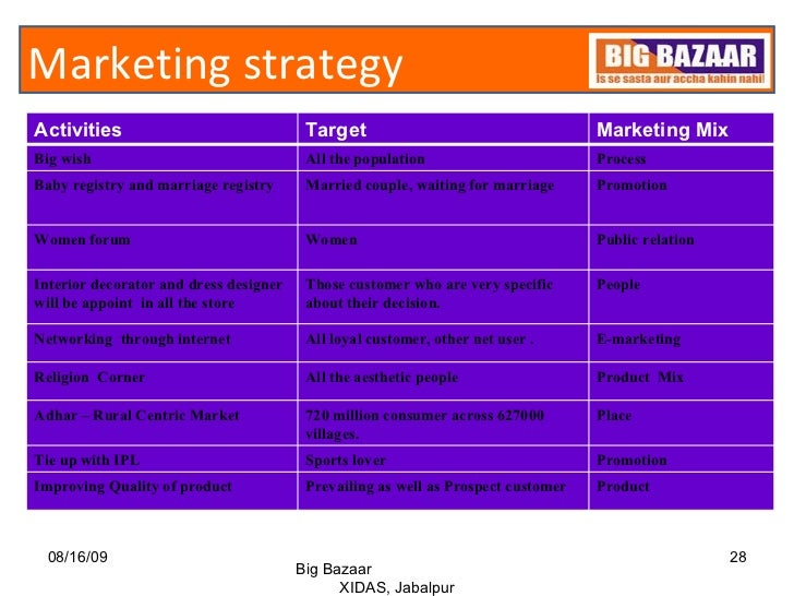 Analysis of promotional strategies of IPL