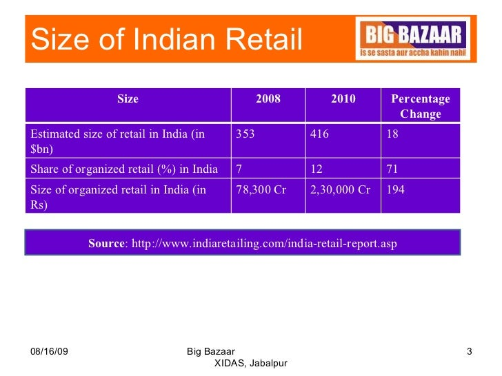 types of organised retailing in india Than 40 percent of them sell vegetable and grocery (ibef, 2008) indian food retail consists of staplecommoditiescomprisinggrains,pulses,andvegetablestheindianfoodretailbusiness, especially vegetable retailing is witnessing a rapid growth in india's organised retail sectors.