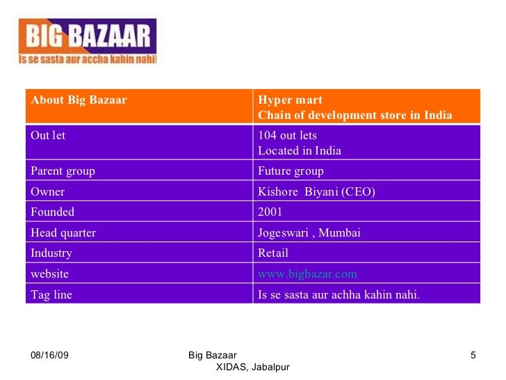 case study on big bazaar indian retail industry To download big bazaar: an indian retail chain's customer loyalty initiatives case study » case studies by industry » case studies by company custom search.