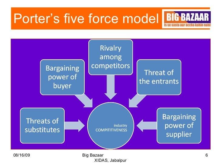 Porter's Five Forces Model of Wal-Mart