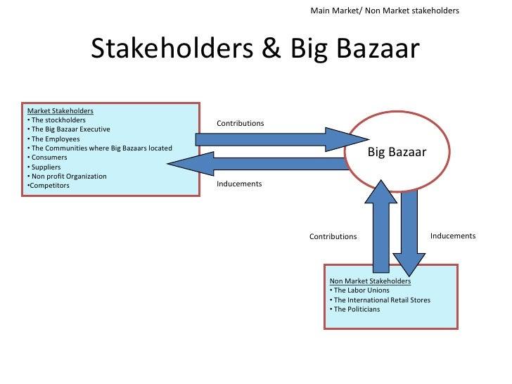 Organization study big bazar