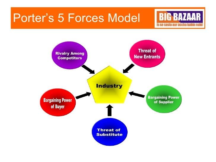 retailing and big bazaar Exhaustive retail formats of big bazaar ramneek s sandhey(46)  mba (m&s) section e.