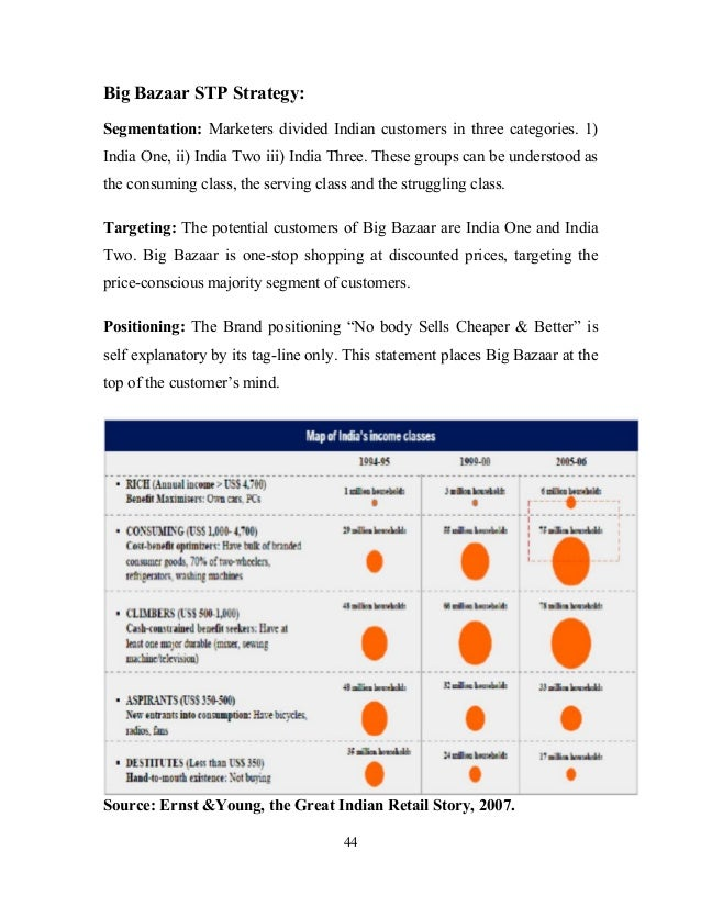 big bazaar pricing strategy and consumer perception Customer expectation and perception about big bazaar: an empirical study (of big bazaar, indirapuram and perception of the consumers of big bazzar retail then they can further develop their marketing strategies to.