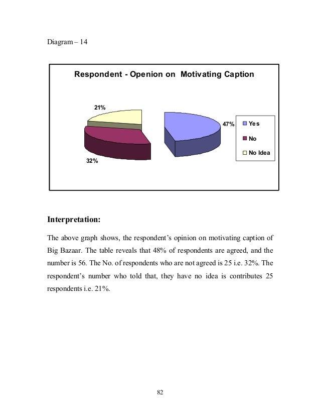Consumer Perception Toward Big Bazaar