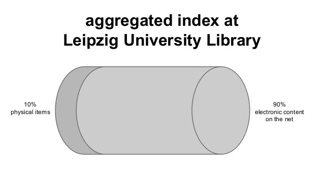10% physical items 90% electronic content on the net aggregated index at Leipzig University Library