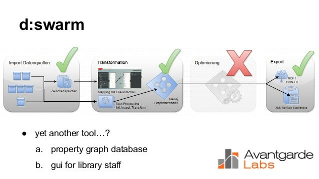 d:swarm ● yet another tool…? a. property graph database b. gui for library staff