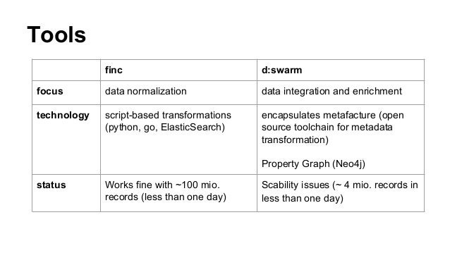 Tools finc d:swarm focus data normalization data integration and enrichment technology script-based transformations (pytho...