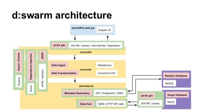 d:swarm architecture