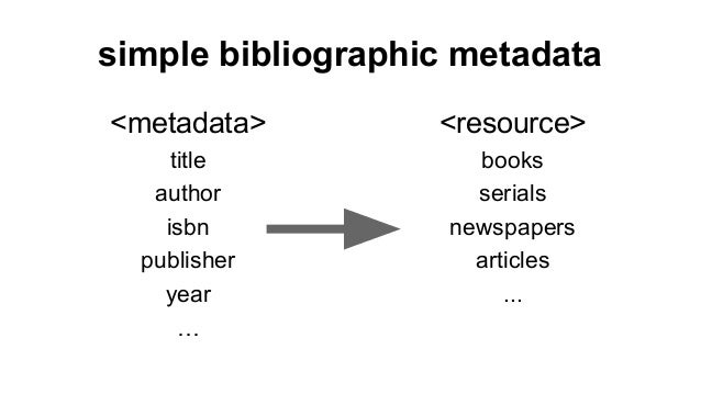 simple bibliographic metadata <metadata> title author isbn publisher year … <resource> books serials newspapers articles ....