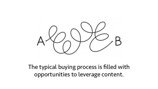 86% of customers will pay more for a better experience – up to 25% more! Source:CEI The typical buying process is filled wi...