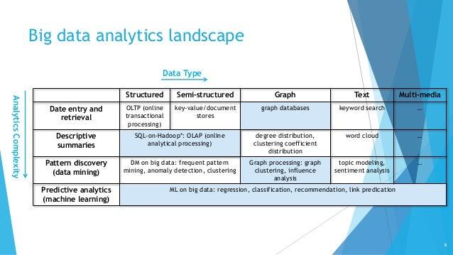 big data machine learning patterns for predictive analytics pdf