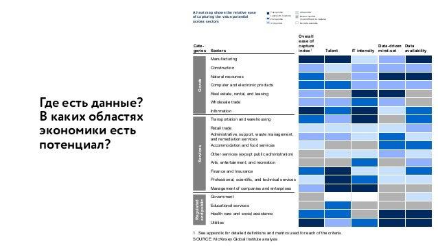 Где есть данные?  В каких областях экономики есть потенциал? Exhibit 3 A heat map shows the relative ease of capturing th...