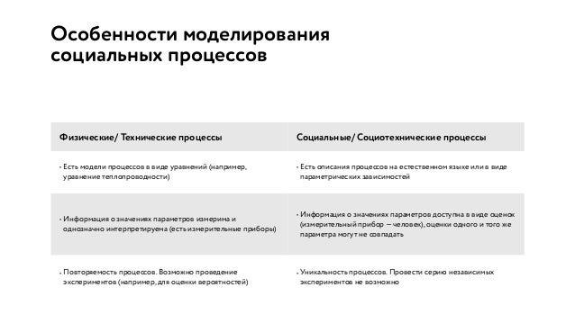 Особенности моделирования социальных процессов Физические/ Технические процессы Социальные/ Социотехнические процессы • Ес...
