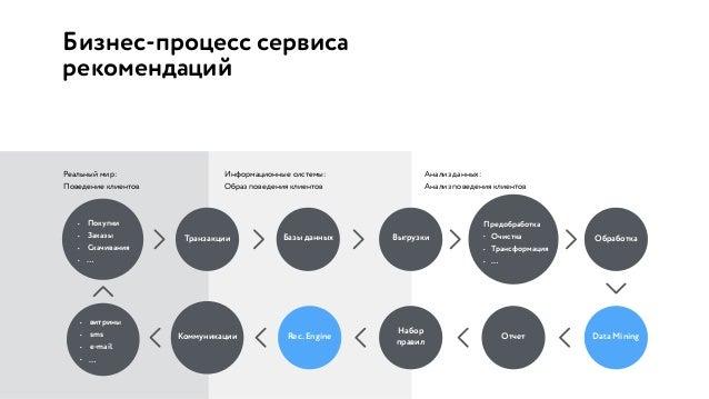 Бизнес-процесс сервиса рекомендаций Реальный мир: Поведение клиентов Информационные системы: Образ поведения клиентов Анал...