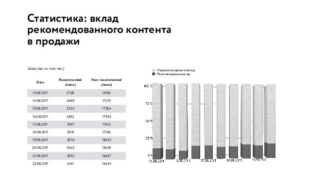 Статистика: вклад рекомендованного контента в продажи Date Recommended (items) Non-recommended (items) 13.08.2011 2728 159...